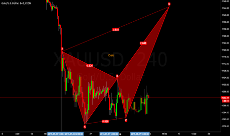 XAUUSD: Waiting 1144$ for short…