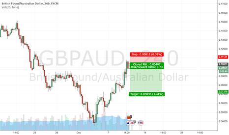 GBPAUD: GBP/AUD -Retrace/ Breakthrough Key Levels(UNEMPLOYMENT 00:30 GMT
