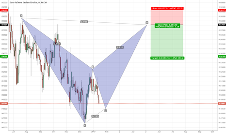EURNZD: EURNZD: Potential bat pattern on the daily chart