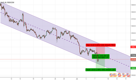 XAUUSD: Looking For Short Opportunity in Gold