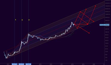 BTCUSD: Beyond Bear Market, Bitcoin's longterm possibilities