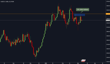 XAUUSD: XAU D1 Consolidation at critical level ahead of NFP