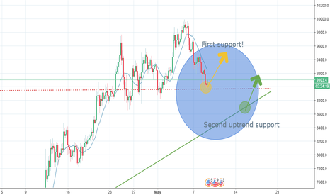 BTCUSD: BTC (Bitcoin) Founding huge support! ''Possible uptrend''