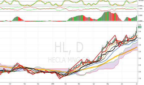 HL: HL Update: Breakout To Upside