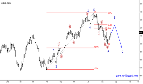CC1!: Cocoa Update II : More Weakness After A Corrective Bounce