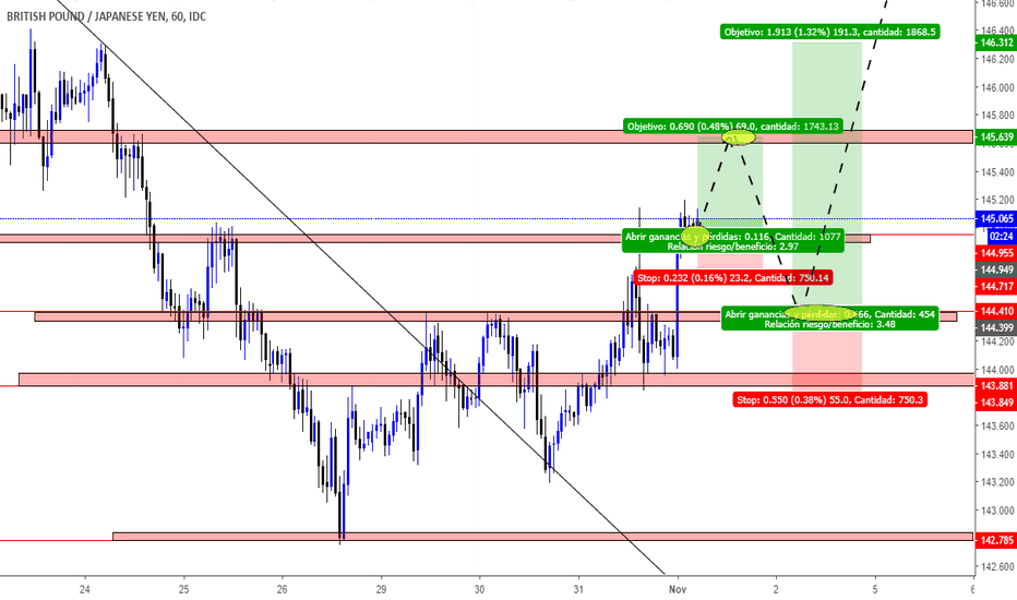 GBPJPY: EQUIPO LARGO GBPJPY