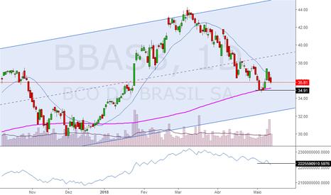 BBAS3: Banco do Brasil pode acentuar quedas