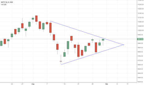 NIFTY: Nifty Triangle