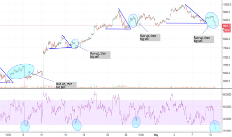 BTCUSD: I Only Pray That You Aren't Considering Shorting...