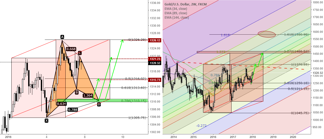 XAUUSD - Buy setup and market overview.