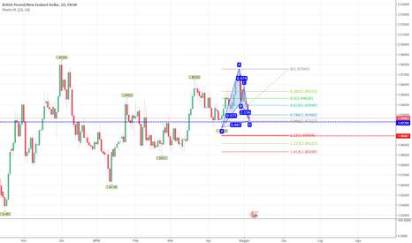 GBPNZD: Bat pattern in formazione cross GBP/NZD h4