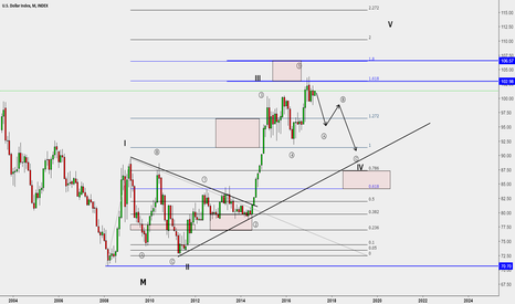DXY: DXY Monthly Wave View