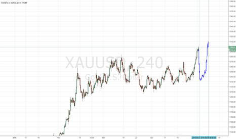 XAUUSD: Possible XAUUSD(GOLD) Drop chance