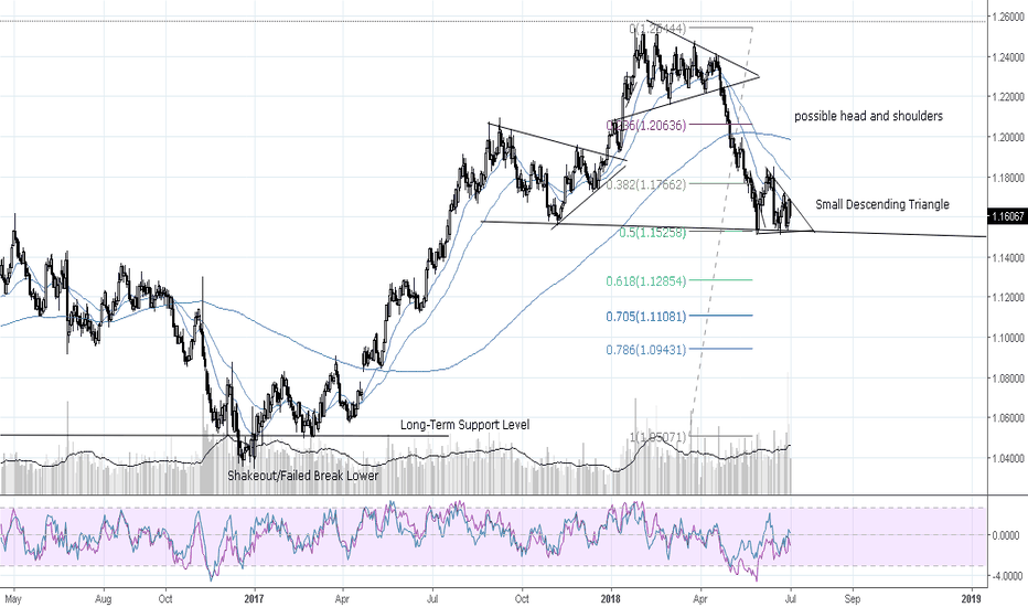 EURUSD: EUR/USD Trade Opportunity Spotted 7-2-18