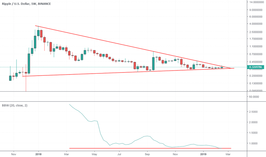 XRPUSD: All time low in volatility - Big Move coming for Ripple