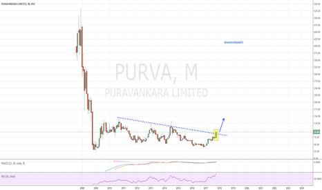 PURVA: Puravankara - Undervalued Stock changing Trend