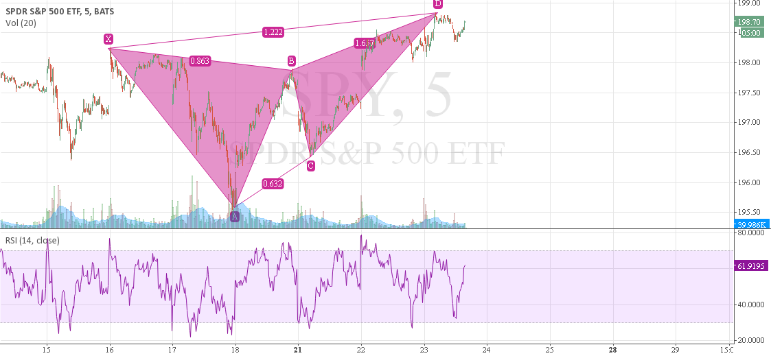 SPY 5 min intraday, bearish butterfly