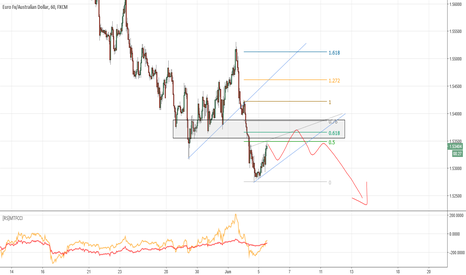 EURAUD: EURAUD broke down