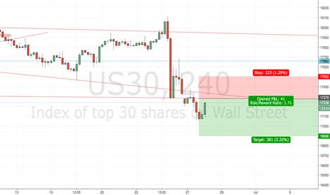 US30: Dow