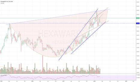 HEXAWARE: Hexaware positional