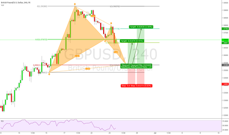 GBPUSD: GBPUSD 4h Bullish Bat Pattern