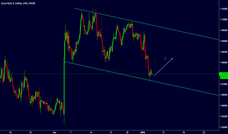 EURUSD: Wait for signal to buy