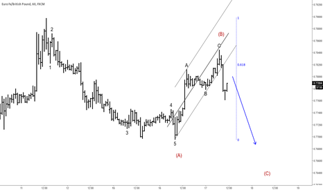 EURGBP: EURGBP : Lower Levels In View