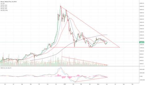 BTCMXN: Bitcoin cerca de romper el triángulo