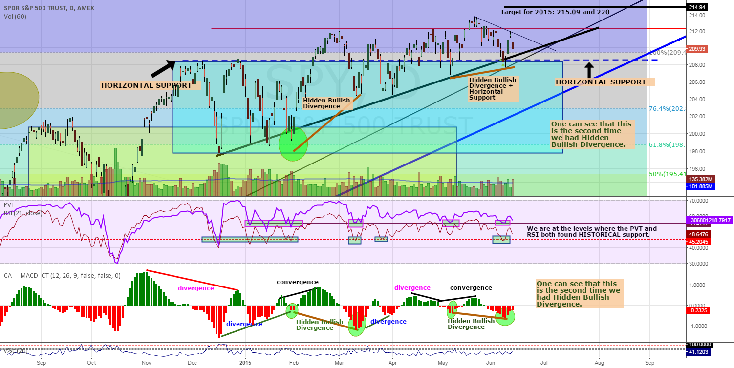 SPY: MACD, RSI, PVT Convergence+Hidden Divergence
