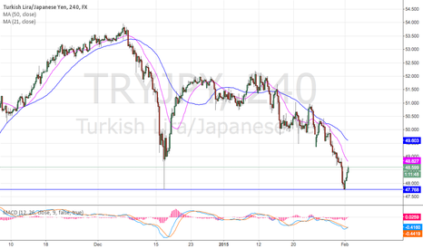 TRYJPY: Looking for bear push