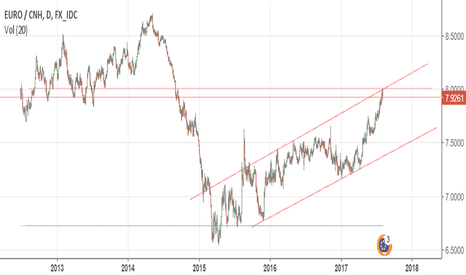 EURCNH: EURCNH Short for Long Run