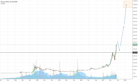 BTCUSD: BTCUSD at $10k? Why not