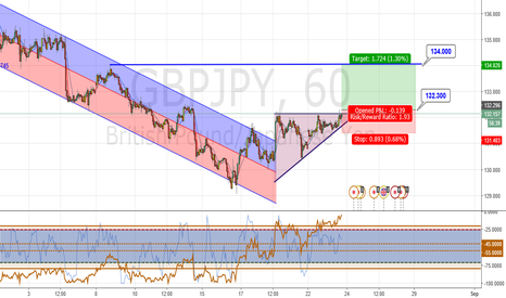 GBPJPY: H1 Flat Top Formation