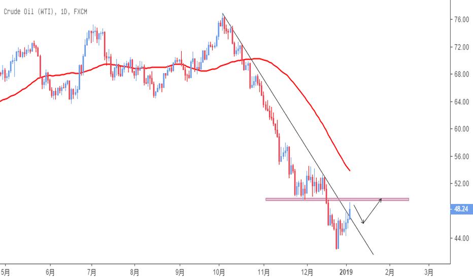 USOIL: 原油只有站上50,向上的进一步反弹才可能!原油也是好的交易品种!