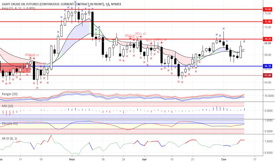 CL1!: Диапазонная торговля: Нефть и Золото на 12.09.2018 года