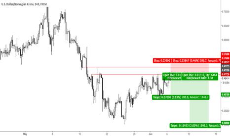 USDNOK: Trade 8: Short USDNOK
