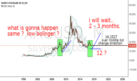 XAGUSD: MY View FOR 2017...