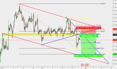 CADCHF: CAD/CHF : H4 Sell setup**