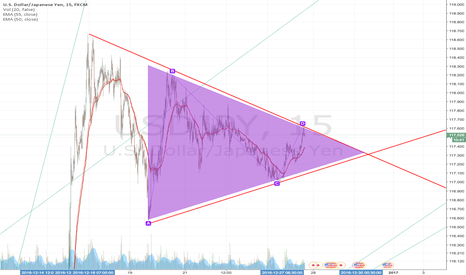 USDJPY: bullish symmetrical triangle