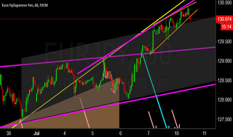 EURJPY: Now its a reversal wedge, not an ascending!