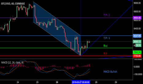 BTCUSD: Possible long daytrade...order placed.