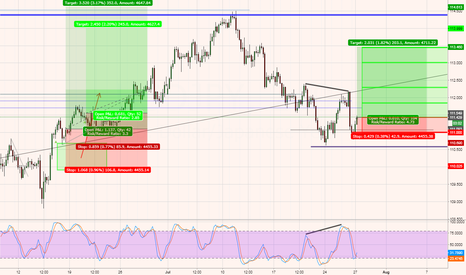 USDJPY: USDJPY - Cautious Long entry, favorable R/R