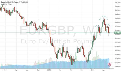 EURGBP: EUR/GBP H&S