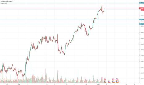 USDCAD: Сигналы USD/CAD