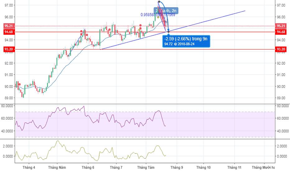 DXY: Đồng USD sẽ giảm về khoảng 94.55 - 93.20 tuần 3 tháng 8