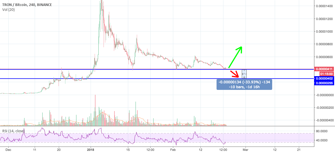 TRXBTC Binance. Goes up or goes down and up ? 2 possibilities