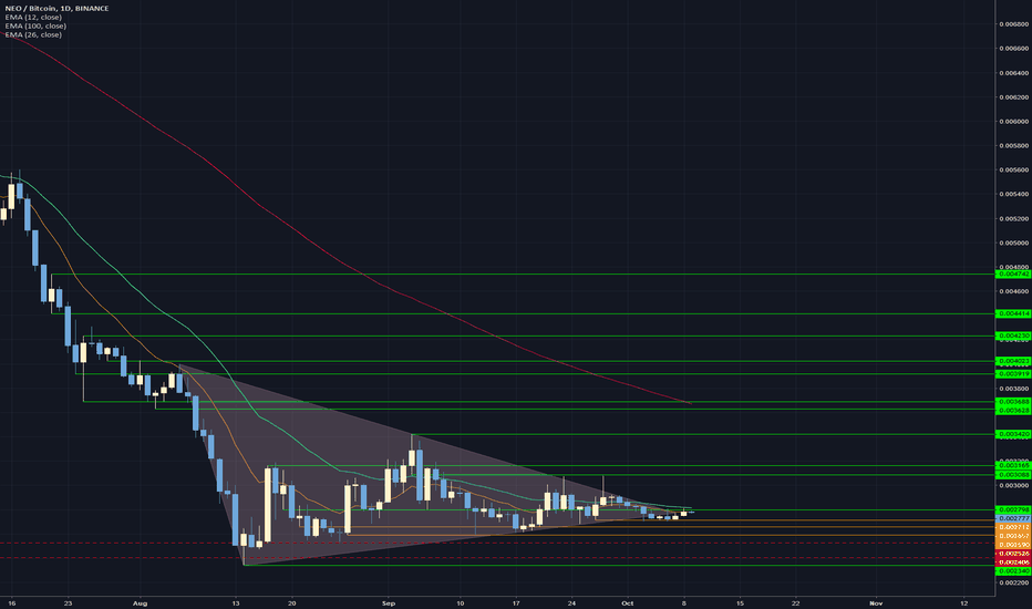NEOBTC: Neo entry at confirmed support gained. (2798)