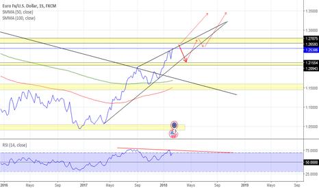 EURUSD: EUR/USD 15/02