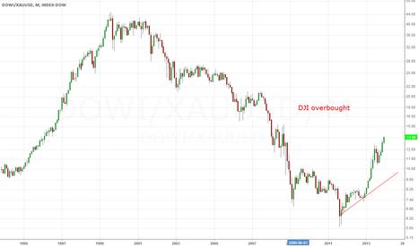 DOWI/XAUUSD: Dow to Gold ratio