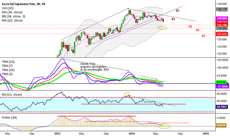EURJPY: A huge weekly Trix negative divergence playing out.